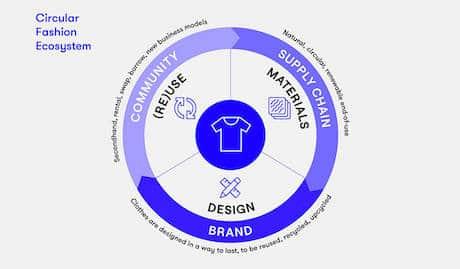 Economie Circulaire dans le Fashion