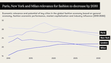Future Fashion Cities