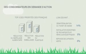 Infographie sur les français et leur perception des efforts menés par les marques pour l'environnement